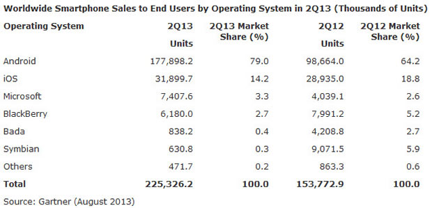 gartner-smartphone-platforms-q2-2013.jpg